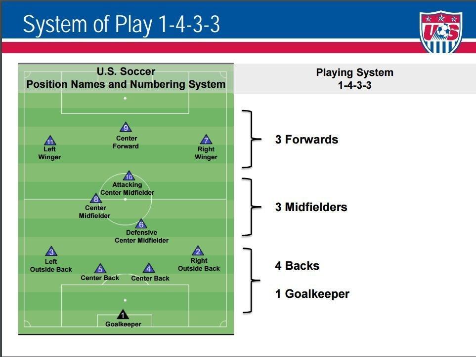 11v11 System of Play