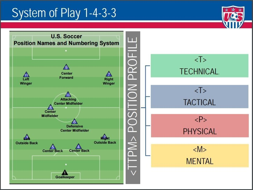 System of Play TTMP