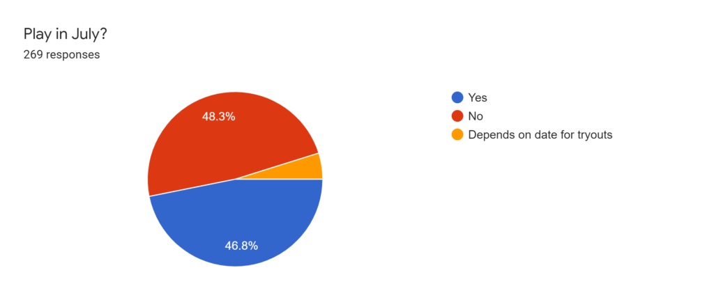 Forms response chart. Question title: Play in July?. Number of responses: 269 responses.