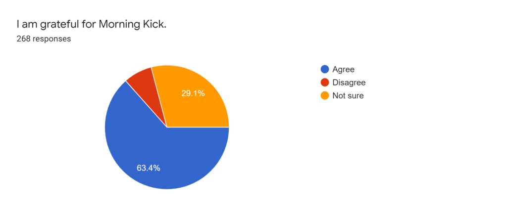 Forms response chart. Question title: I am grateful for Morning Kick.. Number of responses: 268 responses.