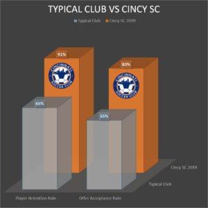 Typical Soccer Club vs Cincy SC