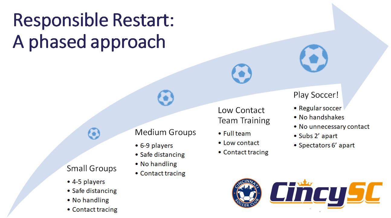 Responsible Restart graphic