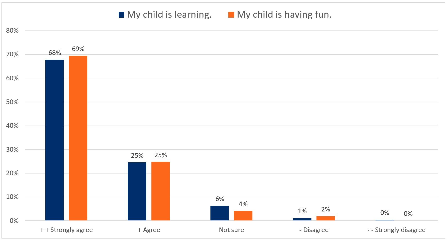 Customer Satisfaction Survey Results Summary Learning and Having Fun